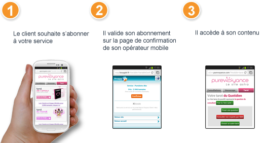 abonnement par internet+ mobile, exemple